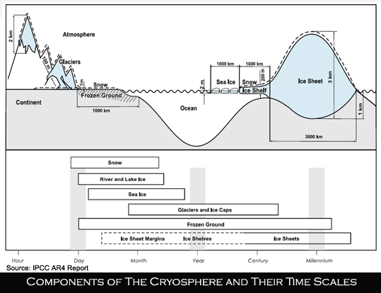 IPCC AR4 Cryosphere diagram