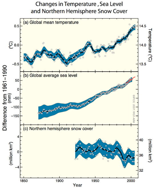 IPCC 2007 Global temperature Sea level Snow cover graph