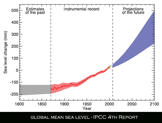 IPCC AR4 Global mean sea levels