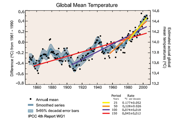 IPCC AR4 global average temperatures