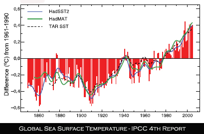 IPCC AR4 Sea Surface Temperatures