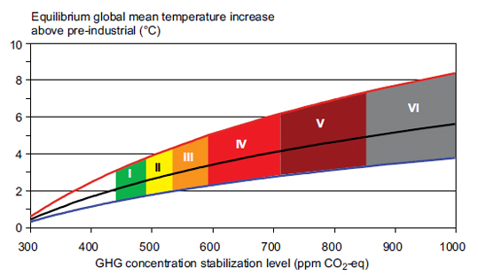 IPCC AR4 WGIII global temps