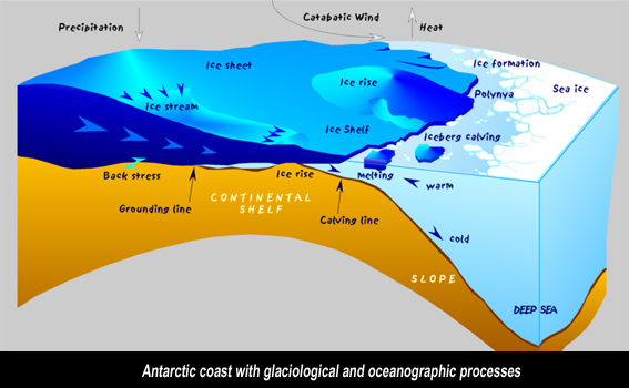 Graphs diagrams of global warming and climate antarctica shelf diagram ccuart Image collections