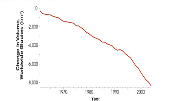 Athabasca Glacier retreat graph