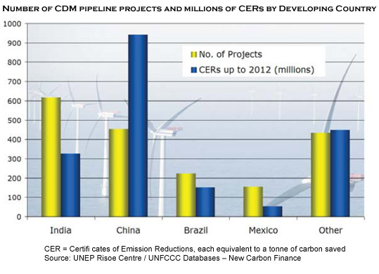 Number of CDM pipeline projects