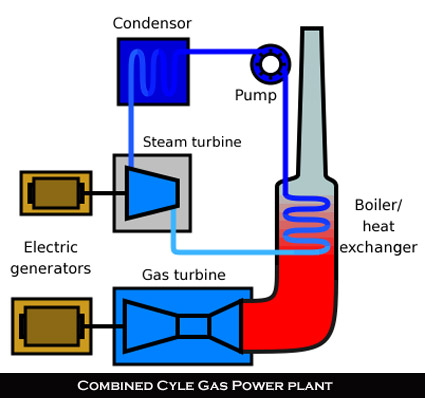 combined gas diagram
