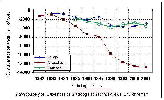 Graphs diagrams of global warming and climate chacaltaya glacier hydrological chart ccuart Images