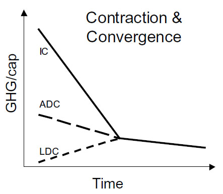 contrcation and convergence 1