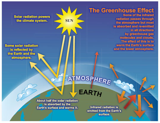 Graphs diagrams of global warming and climate greenhouse effect ccuart Gallery