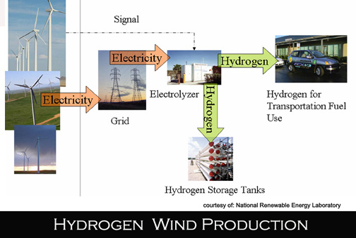 Wind hydrogen wedge production diagram