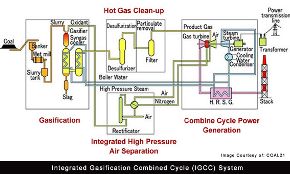 Integrated Gasification Combined Cycle IGCC diagram