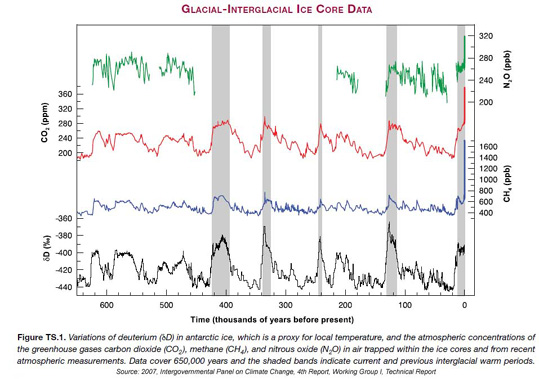 IPCC 2007 carbon dioxide, methane and nitrous oxide levels
