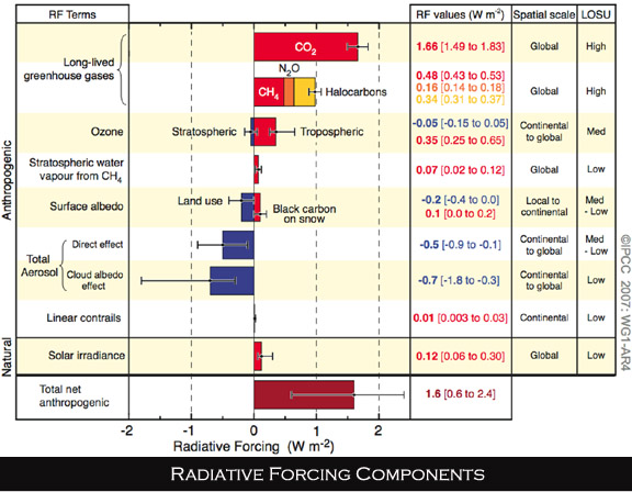 4th IPCC Report Radiative Forcing figure