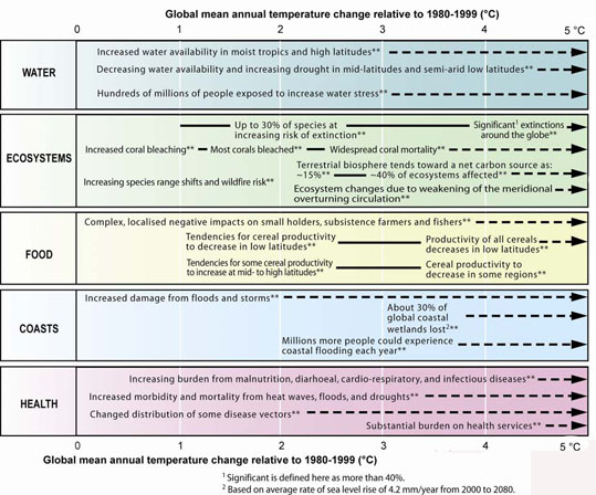 IPCC 4th Report Magnitudes of impact table
