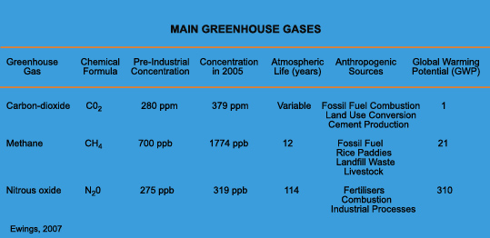 global warming potential CO2 CH4 N2O