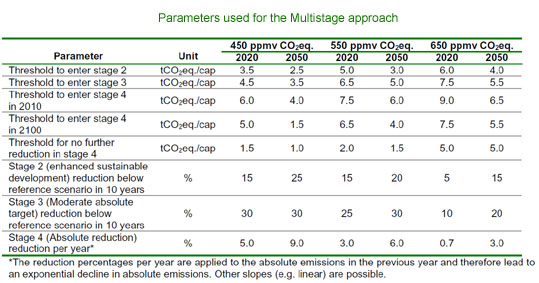 multistage emissions table