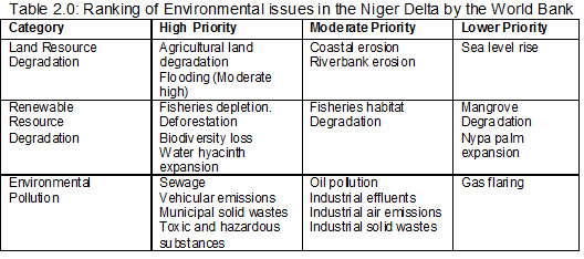 Niger World Bank Issues