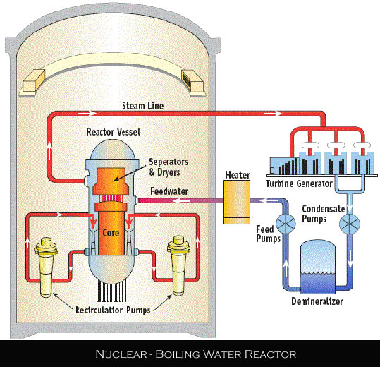 Nuclear Boiling Water Reactors diagram