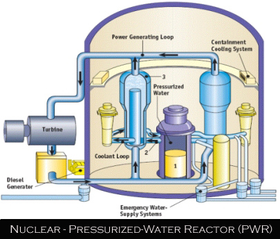 Nuclear Pressurized Water Reactors PWR