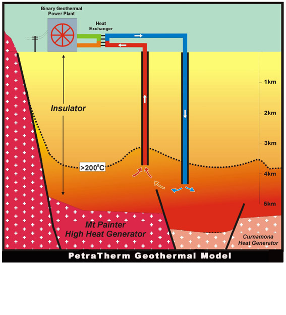 Petratherm geothermal exploration and power model