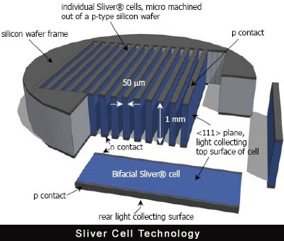 Sliver solar cell technology