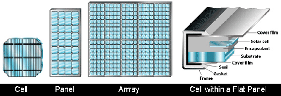 Solar array cell panel