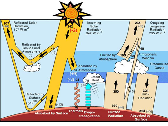 solar radiation diagram