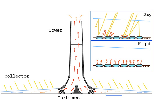 solar power plant diagram. Solar Tower diagram