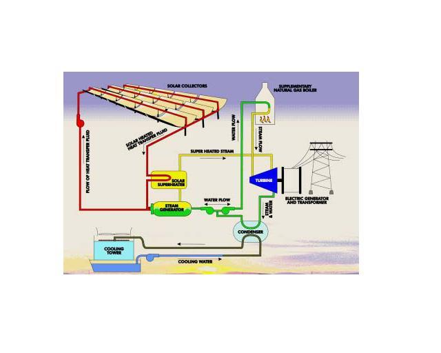 solar trough process flow