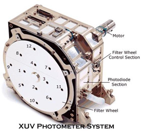 Solar XUV Photometer
