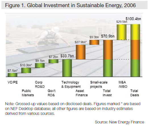 sustainable energy investment