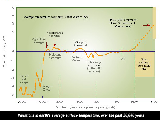 land surafce temperature last 20,000 years