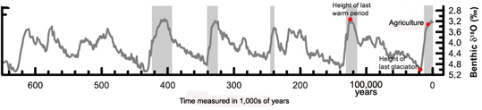 global temperature fluctuations over thousands of years