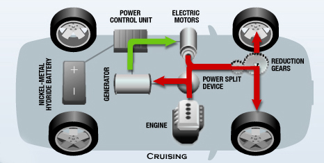 When The Car Reaches 15mph Engine Is Started Operating In Engines Peak Efficiency Range Produced By Now Propels