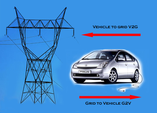 Vehicle to Grid V2G diagram