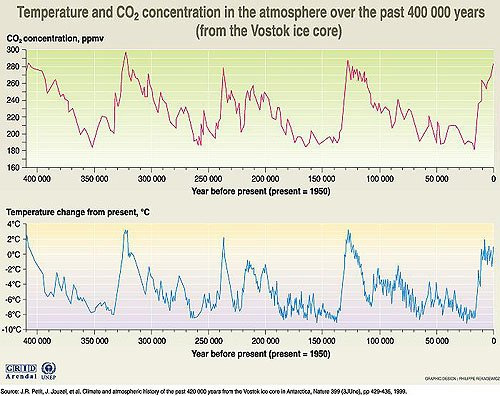 Vostok Vostock temperature and CO2 carbon dioxide