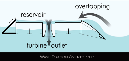 Wave Dragon process diagram
