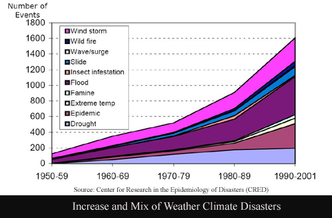 Insurance climate disaster graph