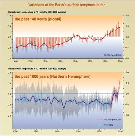 Millenium temperatures