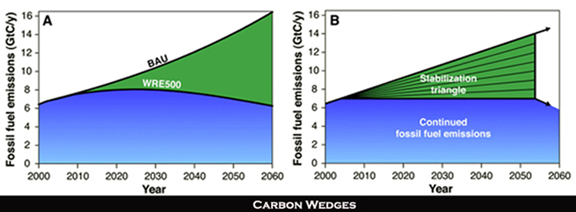 Carbon wedge graph